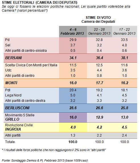 sondaggi elettorali, elezioni 2013